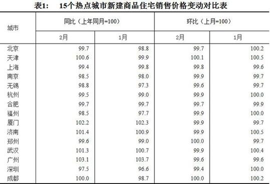 70城最新房价走势 12个热点城市新房价格环比下降