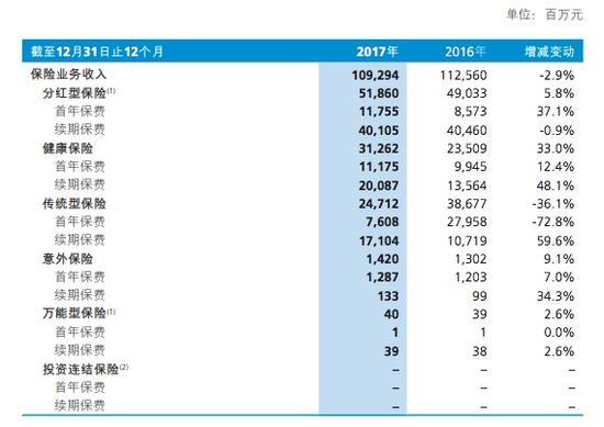 新华保险去年净利增长近9% 遭宝武集团连续减持