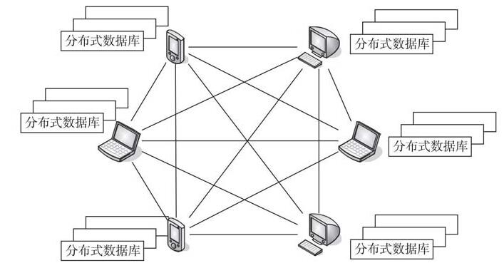 区块链是什么_基本概念_特征