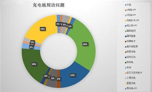 北京市推出新能源汽车充电设施用户服务系统
