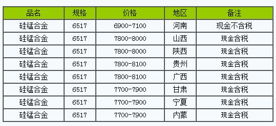 3月27日硅锰合金全国主要地区主流报价持稳