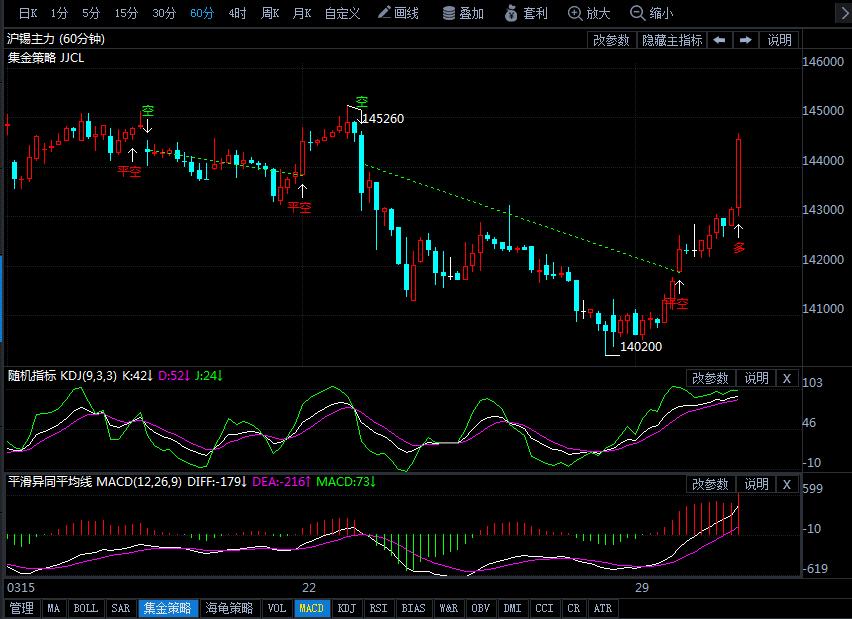 3月30日沪锡期货行情走势分析