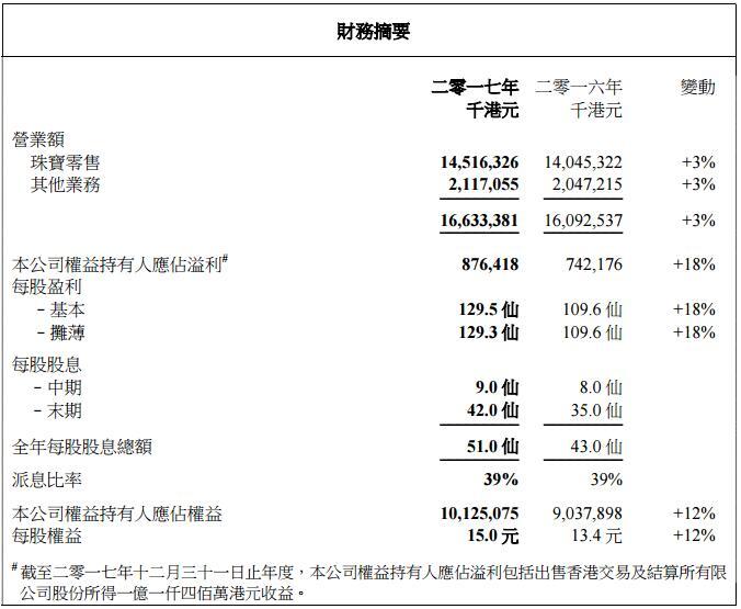 周生生2017年营业额为166.33亿港元 同比增长3%