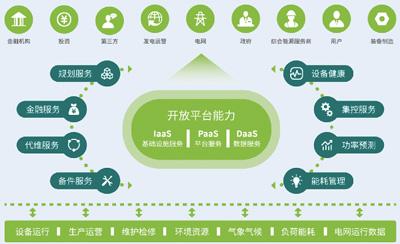 青海省电力打造全产业链新能源互联网平台
