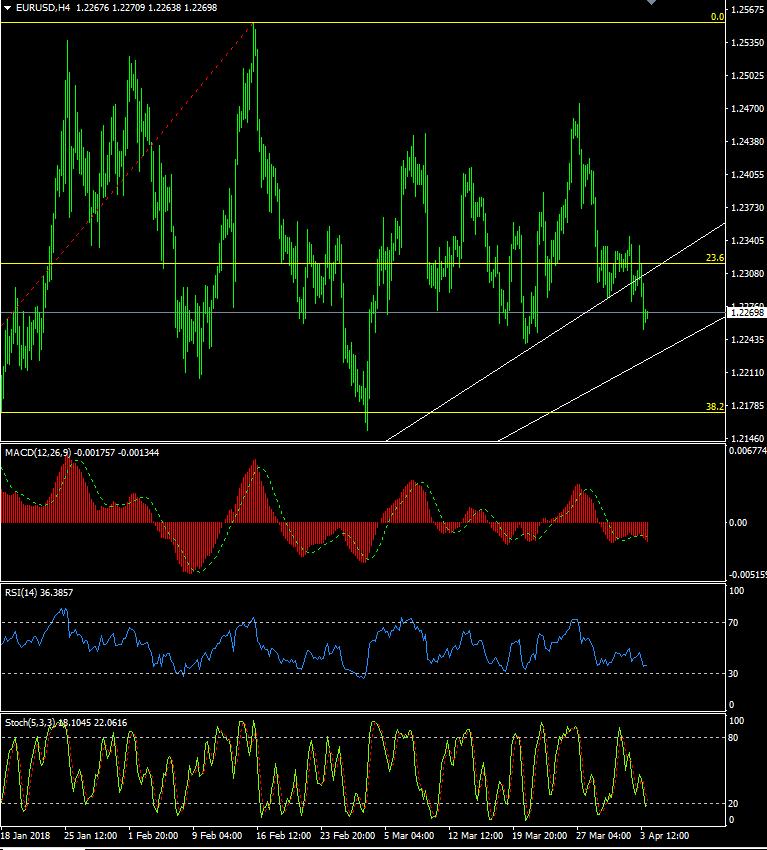 逢高做空!欧元/美元今日走势分析及最新交易策略