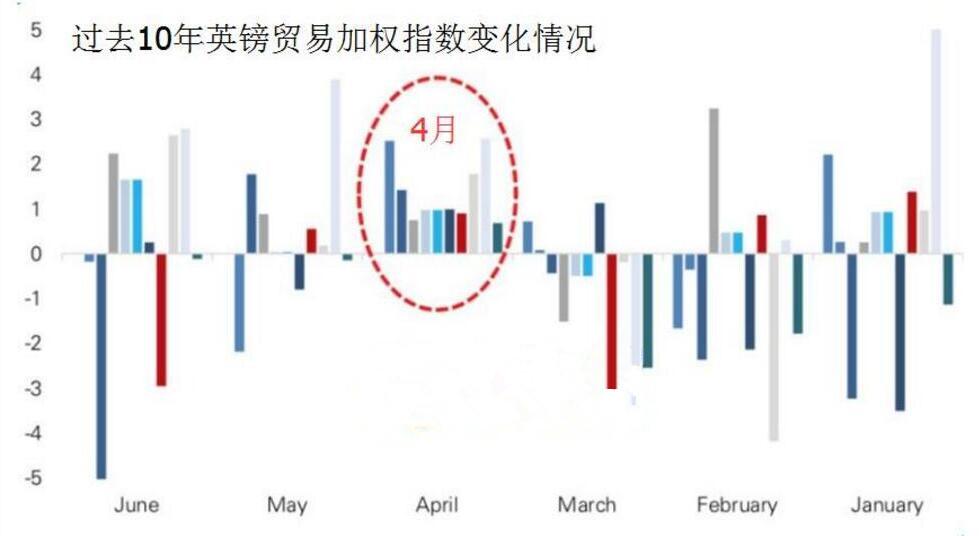 季节性因素助力 英镑4月或迎来大涨