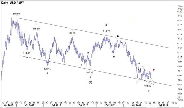 美元/日元走势分析:反弹迹象显现!