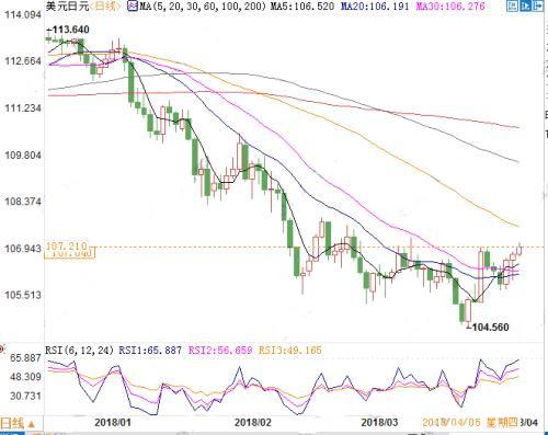 贸易战火料蔓延至日本 日元难逃加速升值?