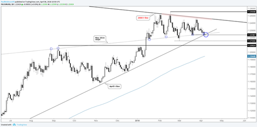 欧元/美元日线图