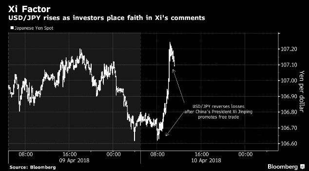 贸易战升级担忧减缓 日元失去风头一度下挫