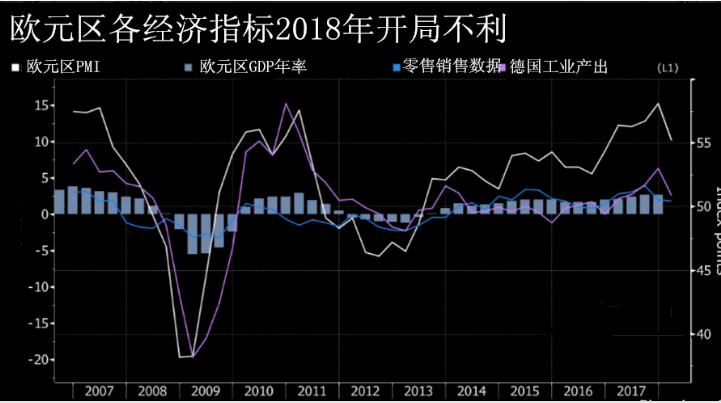 通胀偏低又遇贸易战威胁 德拉基坚信欧元复苏仍稳固