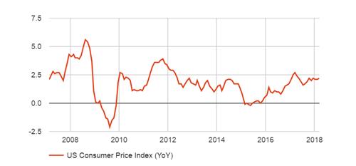 CPI先袭FOMC紧随其后 欧元/美元看跌突破迹象显现