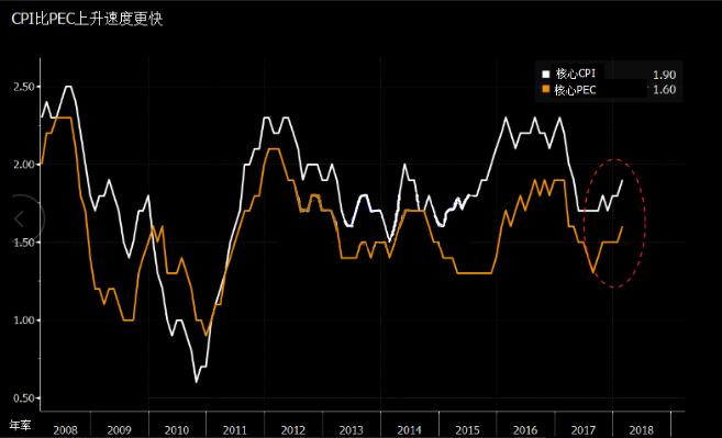 贸易争端迫在眉睫 危及美联储紧缩步伐?