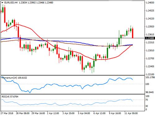 欧元、英镑、日元以及澳元的最新走势分析