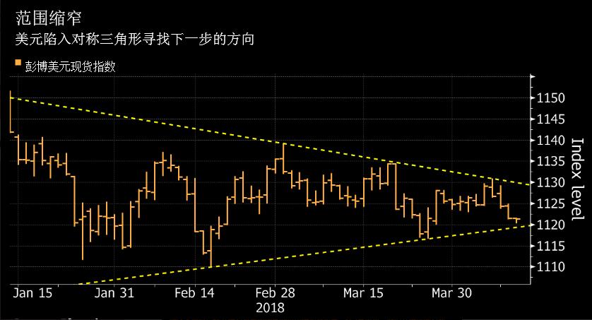 """新兴市场货币引追捧 美元能否突破""""对称三角""""夺回宠爱?"""