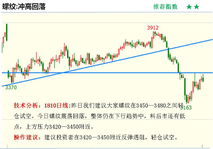 金投期货网4月12日重点期货品种走势分析