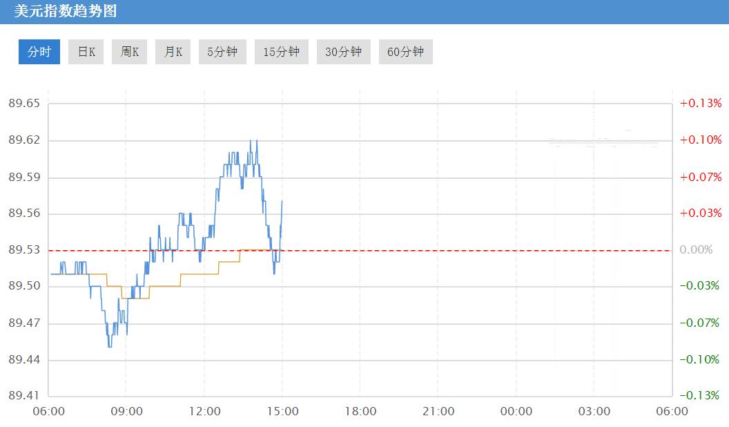 最新美元指数走势图
