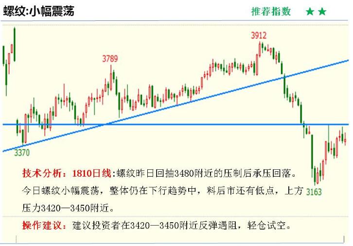 金投期货网4月13日重点期货品种走势分析