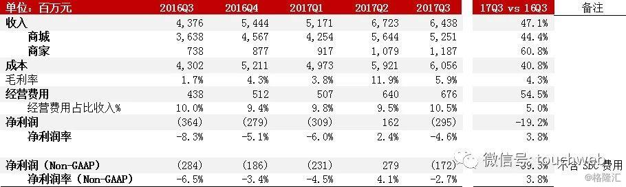 京东物流核心数据曝光 2017年前三季度净亏损4.39亿元