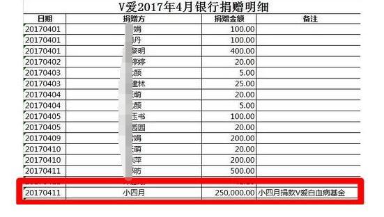 赵薇20万为女庆生 网友表示这样做很有意义