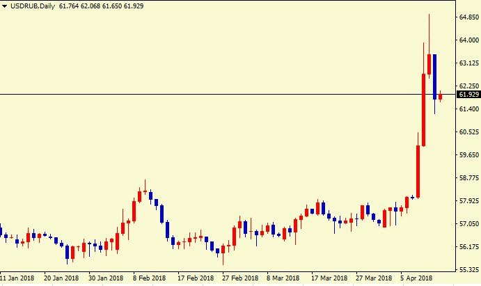 期权成交量暴涨900%!卢布将迎惊天逆转?
