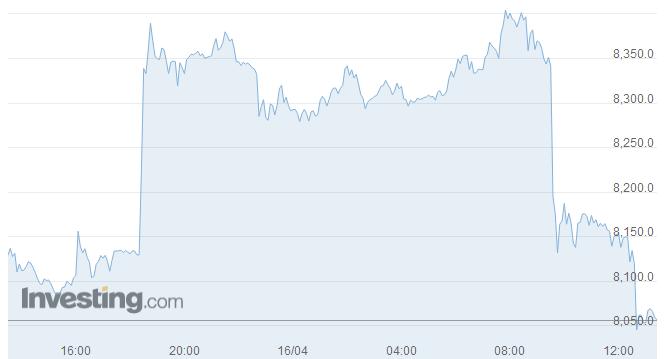 比特币价格回春突破8000美元 一年内或将创新高?