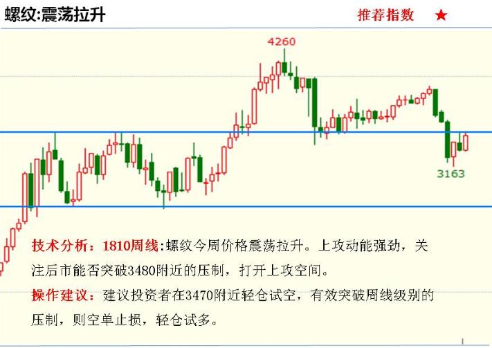 金投期货网4月16日重点期货品种走势分析
