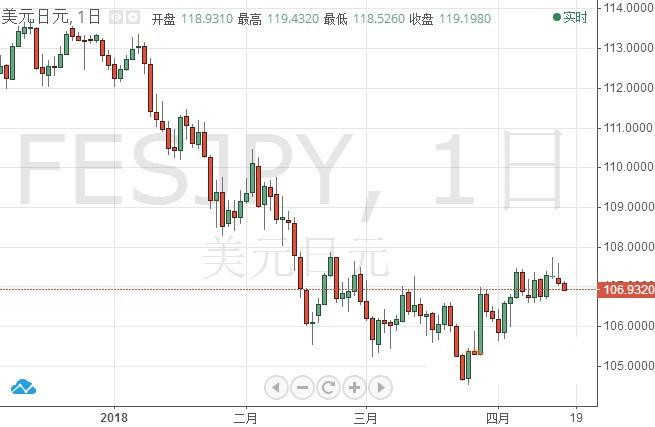 美日首脑将迎会晤 日元走向将会如何?