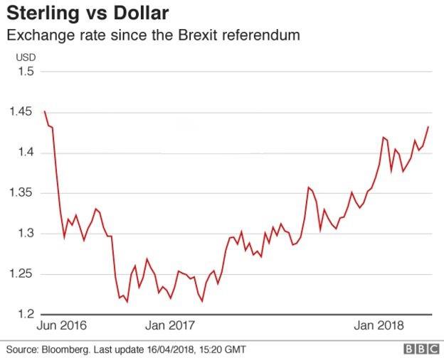 英镑/美元近期涨势强劲 本周将迎两大考验