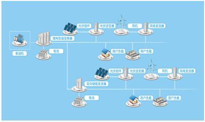 2022年全球微电网市场规模将达184.14亿美元