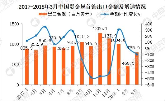 3月中国贵金属或包贵金属的首饰出口数据分析