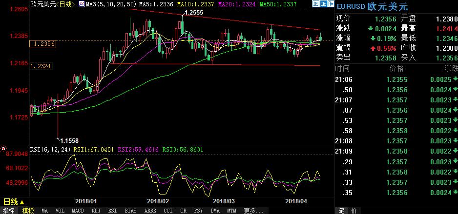 欧元至三周高位后持续回落 短线风险仍偏下行