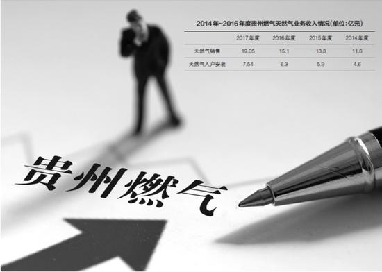 """贵州燃气首份年报揭真相:公司难以受益""""天然气气荒"""""""