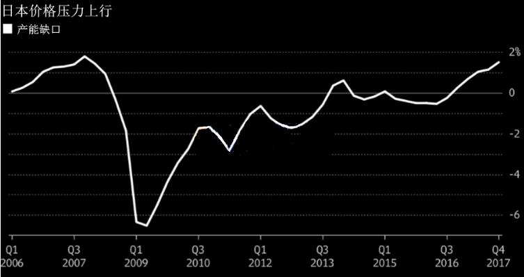 通货膨胀正加剧 日本央行或将有大动作
