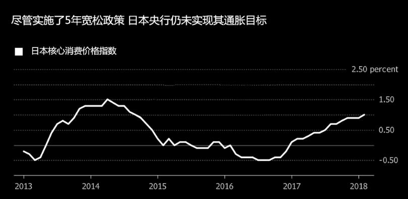 安倍面临下台危机?日本央行或将有这些大举动