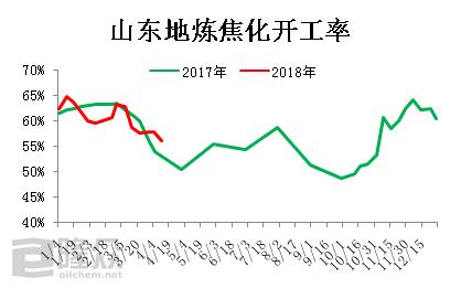 2018年的检修季有点反常 石油焦供应量持续下降