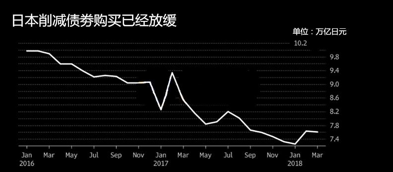 削减债券购买的关键原因是它!日本央行仍任重道远