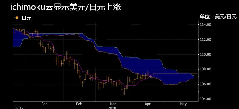 特朗普推波助澜提振美元/日元 但突破108仍是大考验