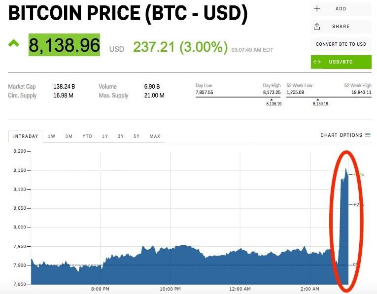 比特币价格行情:五分钟内暴涨3%!