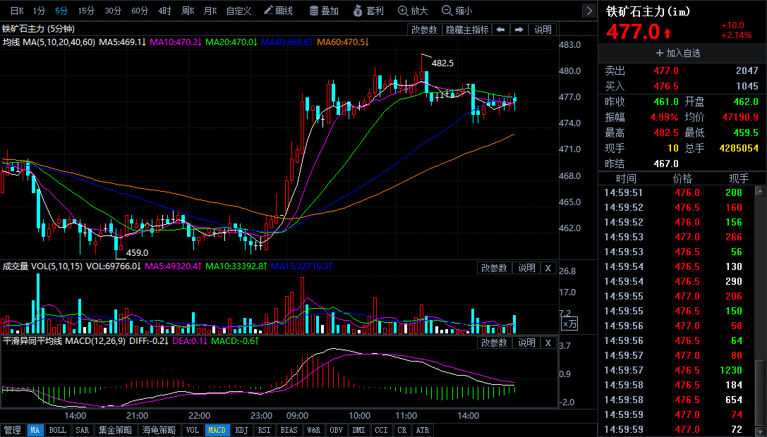 4月23日期货软件走势图综述:铁矿石期货主力上升2.14%