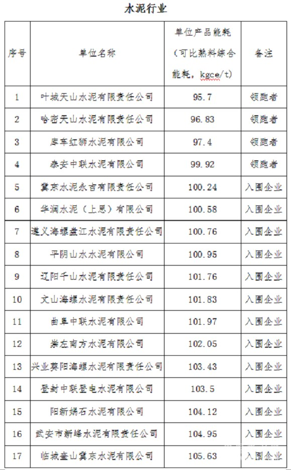 """17家水泥企业入选工信部能效""""领跑者"""""""