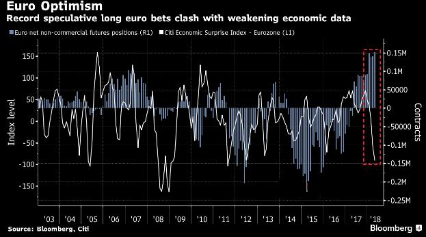 经济数据恶化至六年低点 投机人士仍看涨欧元