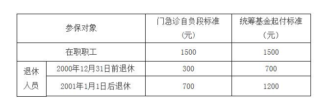 上海市2018医保年度转换相关政策问答