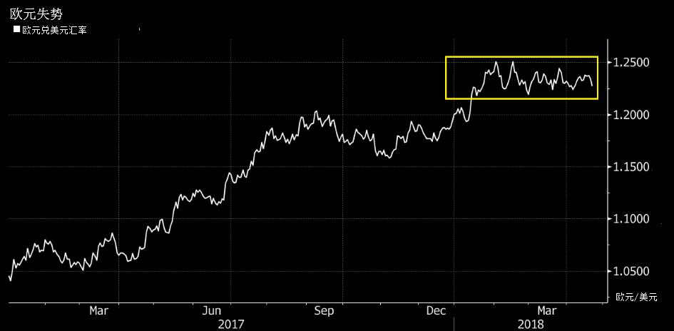 欧洲央行或推迟加息时间 欧元熊市即将来临?