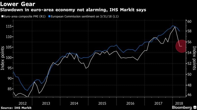 经济阴云笼罩欧元走势 欧银加息步伐或被推迟