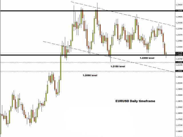美元获提振重回高位 欧元承压面临大考验