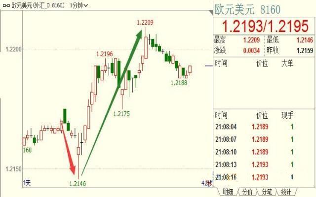 """德拉基一句话""""峰回路转"""" 欧元跌势成功扭转!"""