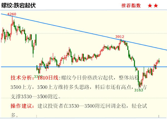 金投期货网4月27日重点期货品种走势分析