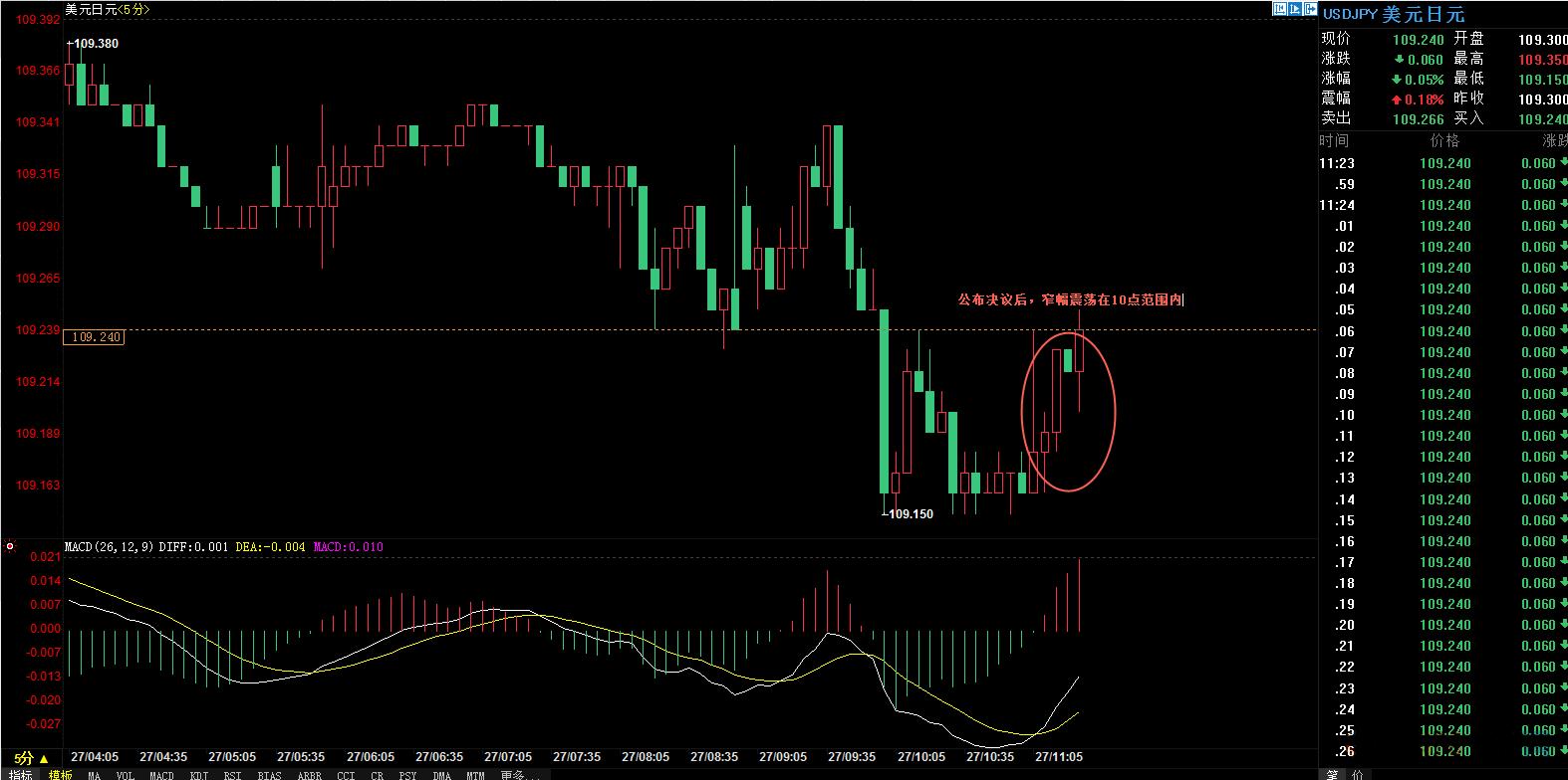 日银决议移除通胀目标时间 数据不佳日元反弹或有限