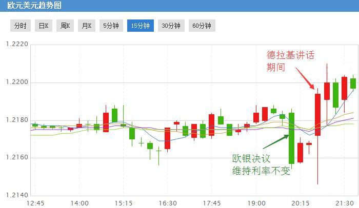 德拉基肯定欧元经济前景 欧元汇率仍需监测